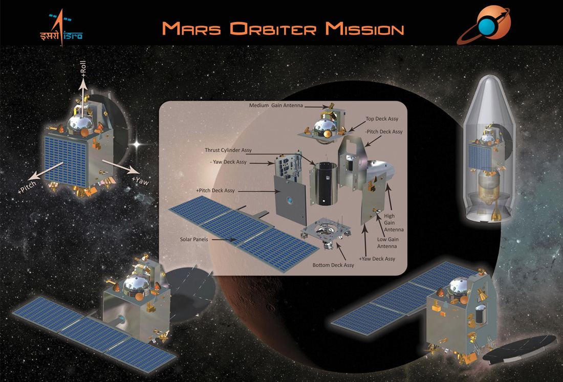 The Mars Orbiter Mission:Insertion of PSLV-C25 in Mars Orbit (directly from DD) #Mangalyaan